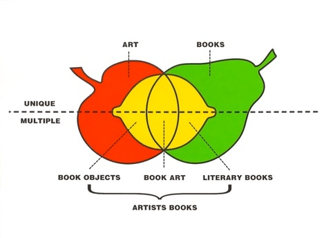 <i>Booktrek: Selected Essays on Artists' Books (1972-2010)</i> Launch and Signing with Clive Phillpot