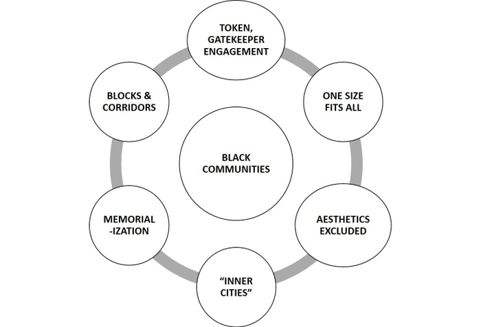 FIG. 3: Diagram of normative planning in Black communities (2018). Each circle contains one dimension of normative planning's assumptions about Black communities, which, I assert, minimize practitioners' inclusion of multivocality and spatial diversity when engaging Black places and spaces. Figure content and design by the author.