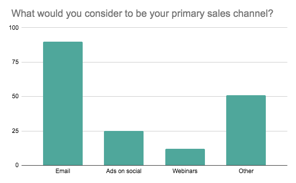 Bar graph showing the primary sales channels of online course creators when they launch