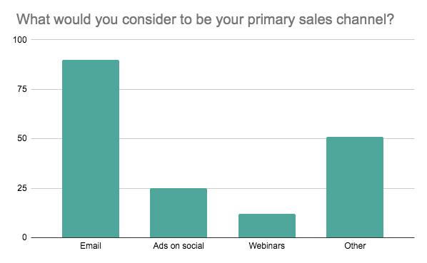 Gráfico de barras que muestra los principales canales de ventas de los creadores de cursos en línea cuando se inician