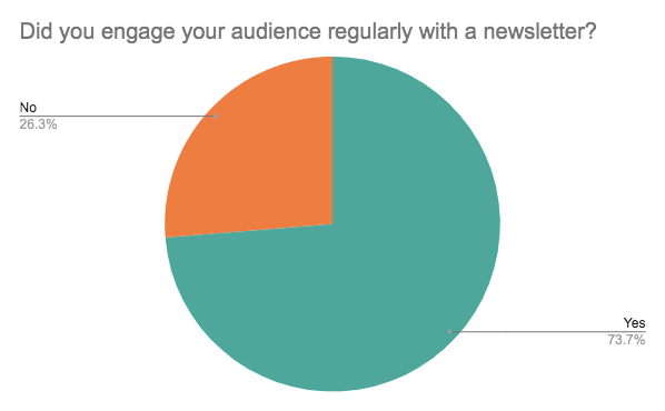 Pie chart of the percentage of creators who engaged their audience regularly with a newsletter