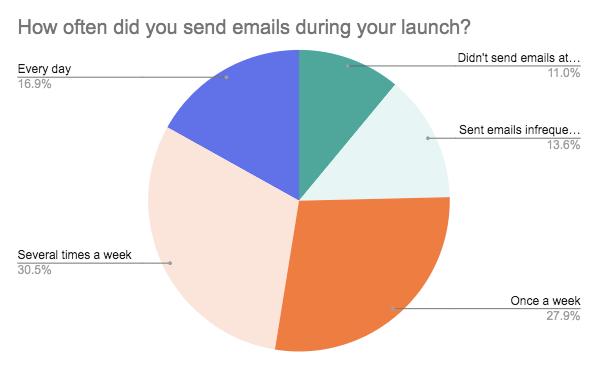 Gráfico circular que muestra el porcentaje de creadores que enviaron correos electrónicos a su lista con poca frecuencia, varias veces a la semana, semanalmente, todos los días, o nada