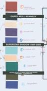 Superstar Shadow 1984-2005