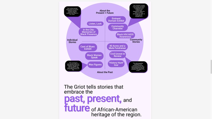 """A purple circle has words and lines in it showing different types of exhibits. Below this image are the words """"The Griot tells stories that embrace the past, present, and future of African-American heritage in the region."""