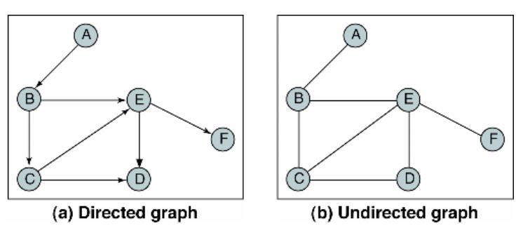 Algorithm) 그래프(graph) - 자료구조 - ZeroCho Blog