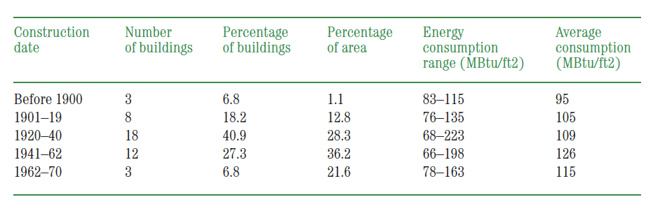 82d4bc83007385 FIG. 1  Energy consumption in New York City office buildings. Data from  Energy Conservation in Existing Office Buildings by Syska   Hennessy and  Tishman ...