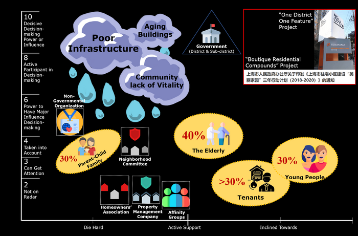 UP Wu MengqiCao 21 Power Analysis of stakeholders in the regeneration process of Hongxian Residential Compound - Mengqi Cao.png