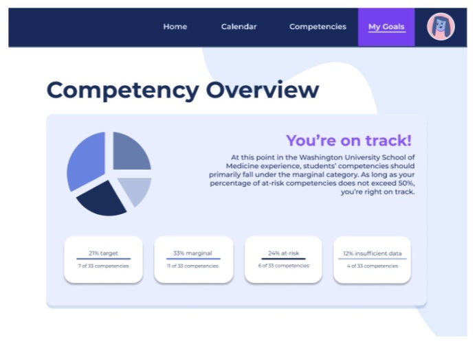 """Image shows a screenshot reading """"Competency Overview"""" with text and a pie chart."""
