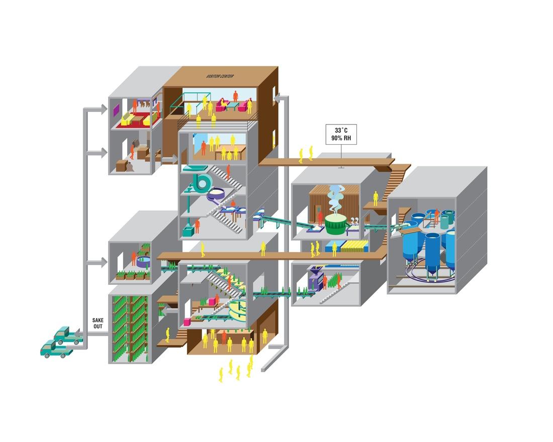 Diagram of sake production process
