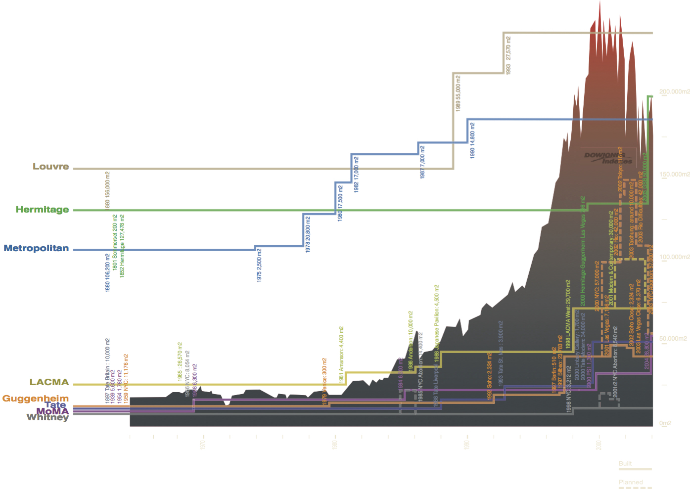Preservation Is Overtaking Us Columbia Gsapp Veritas Alarm Panel Wiring Diagram Graph Depicting Fifty Years Of Dow Jones Industrial Average Growth And Major Museum Expansions Courtesy Oma