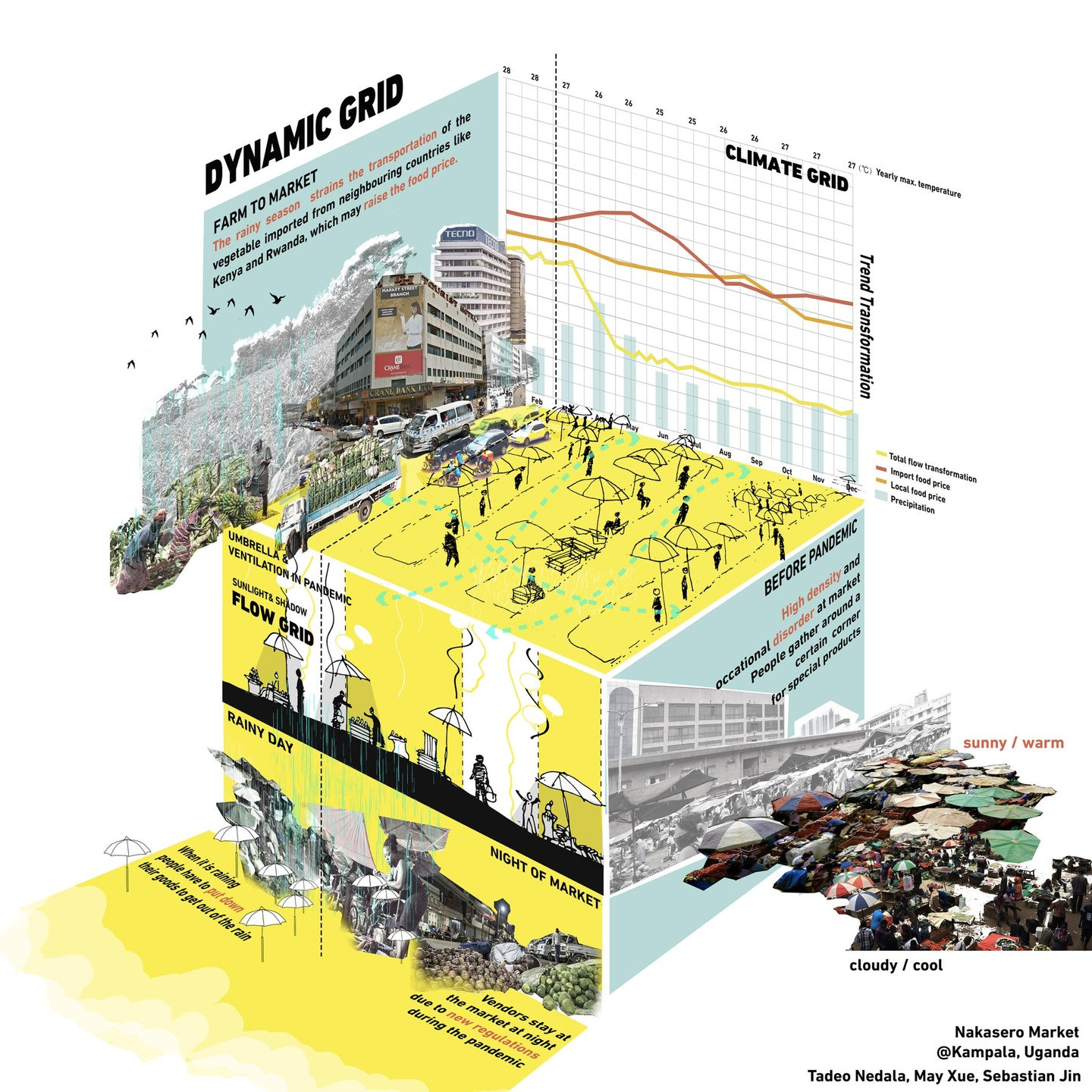 """3D grid plan analyzing the Nakasero market. Includes a """"Farm to Market"""" text blurb with images of the city, climate grid line graph + bar chart, a panel illustrating a flow grid for the market, and a panel illustrating densely packed conditions before the pandemic."""