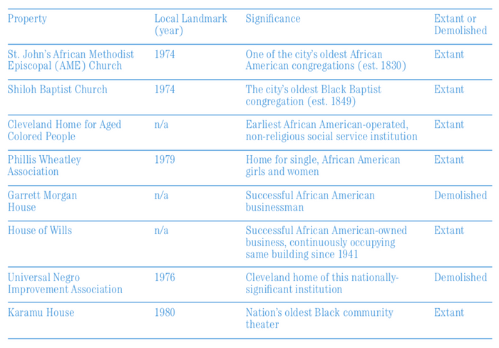 "FIG. 2: Summary of ""Black History Thematic Resources"" National Register Designation."