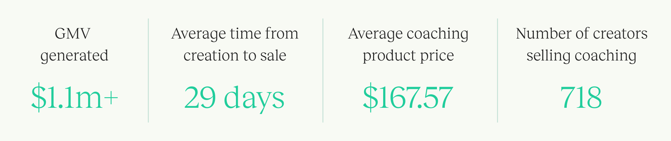 Teachable statistics on coaching product