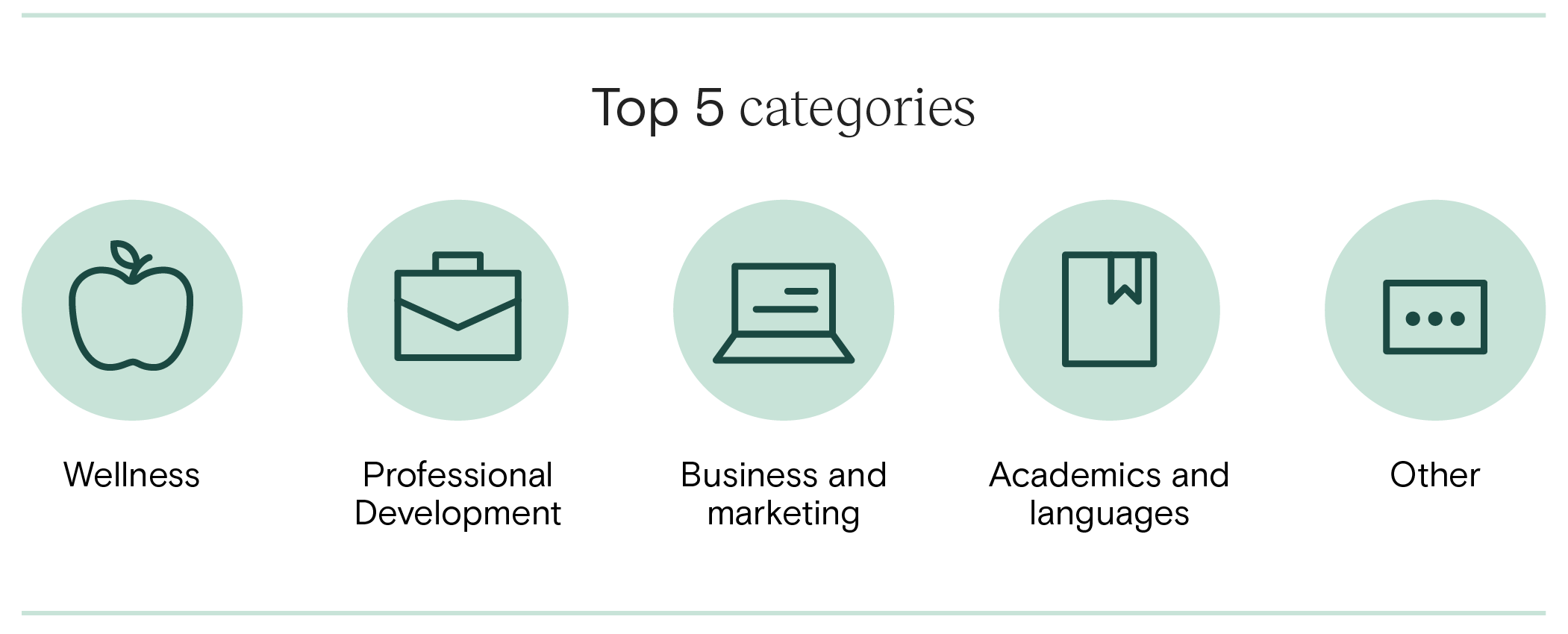 Top 5 Categories with Limited Course Access