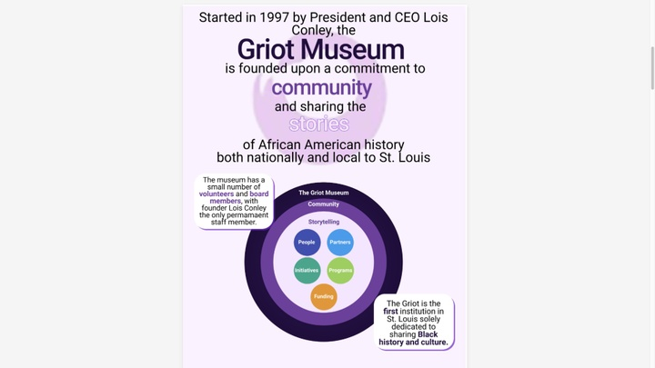 Text on this image describes the values and structure of the Griot Museum.