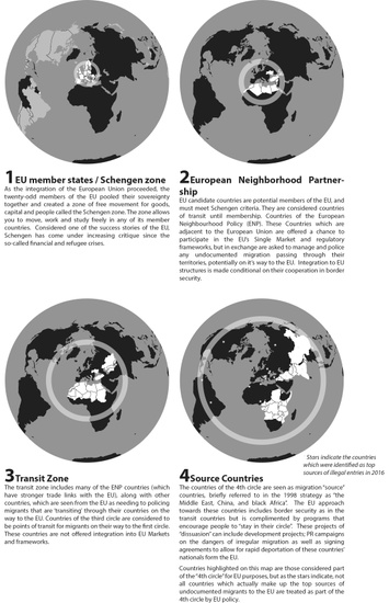 "Fig 4: A cartographic visualization of the EU Commission's ""Strategy Paper on Immigration and Asylum Policy,"" a proposal toward inward migration presented during the Austrian EU presidency in 1998. ""The Four Concentric Circles of Mobility,"" 2018. Circle 1 marks the desirable destinations and zones of mobility; Circle 2 highlights countries adjacent to the European Union considered almost as rest zones in the migrants' itineraries; Circle 3 highlights countries far away from the European Union but still considered ""transit zones""; Circle 4 highlights countries considered as sources of population flows (the yellow stars reveal sites identified by Frontex as current sources of illegal migration). Courtesy of Tim Stallman."