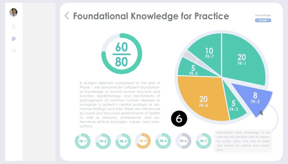 Screenshot showing a mock up with pie charts with numbers indicating level of understanding.