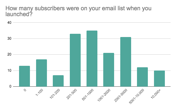 Bar graph showing the email list size of creators at the time of launch