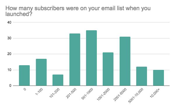 Gráfico de barras que muestra el tamaño de la lista de correo electrónico de los creadores en el momento del lanzamiento