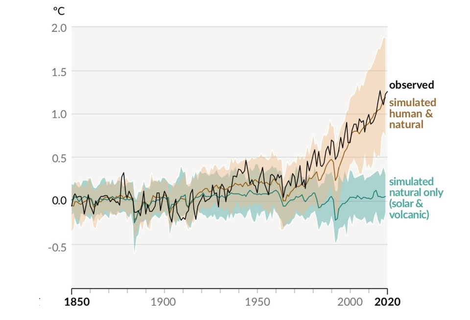 Line graph showing a greater change in global surface temperatures due to human activity vs. natural sources from 1850 to 2020.