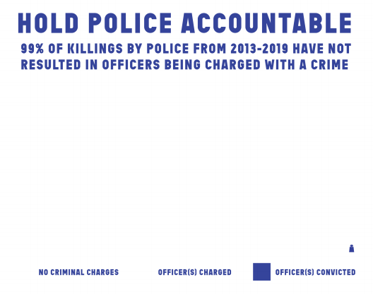 Hold Police Accountable
