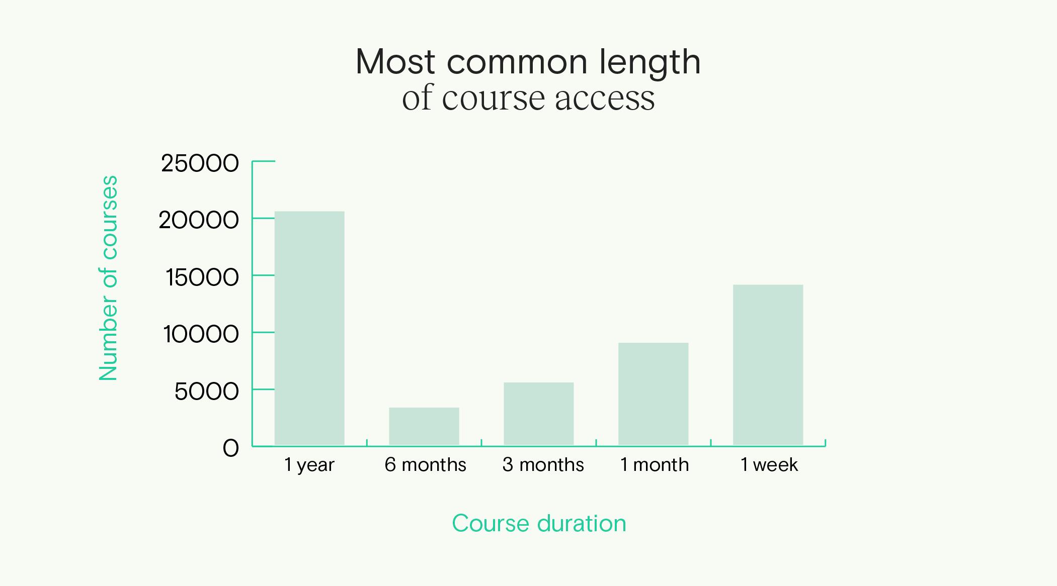 Teachable insights: course duration length