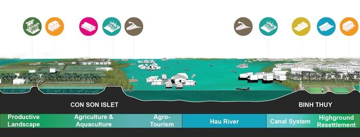 Hau River Transect