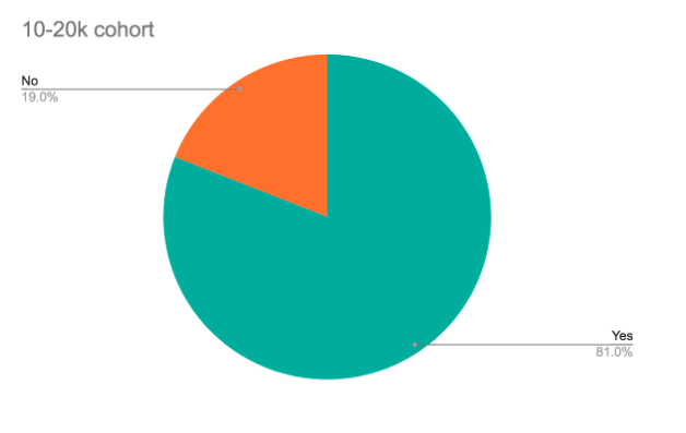 pie chart of education phase usage within the 10-20k cohort