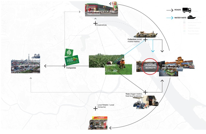 Position of floating markets in the food distribution cycle